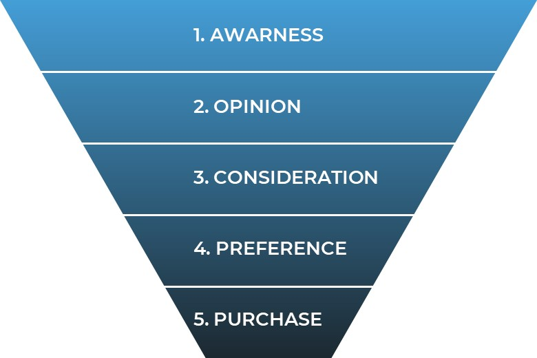 Traditional marketing funnel help for inventors.